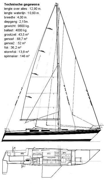Belangrijkste kenmerken van de Trintella 42